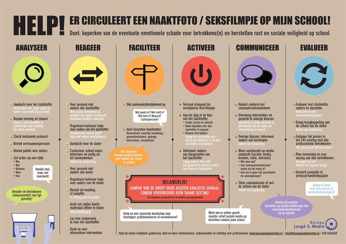 sexting stappenplan Bureau Jeugd & Media