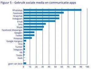 Monitor Jeugd en Media 2017 Gebruik sociale media apps