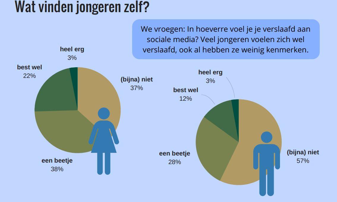 verslaving sociale media